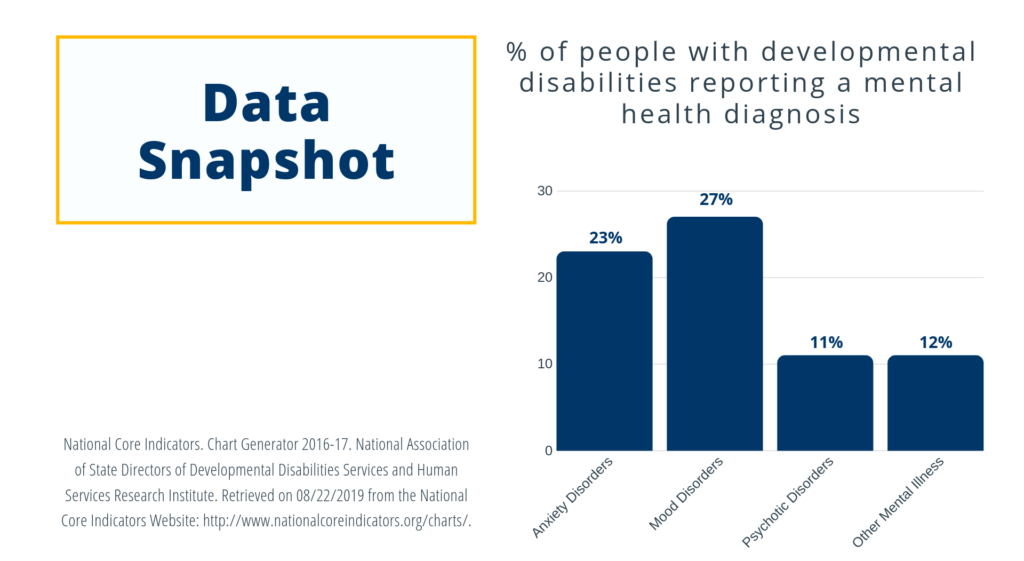 Graph displaying reporting of mental health diagnosis